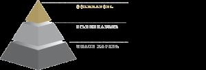 Qualitätspyramide